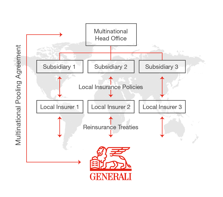 GEB Multinational Pooling