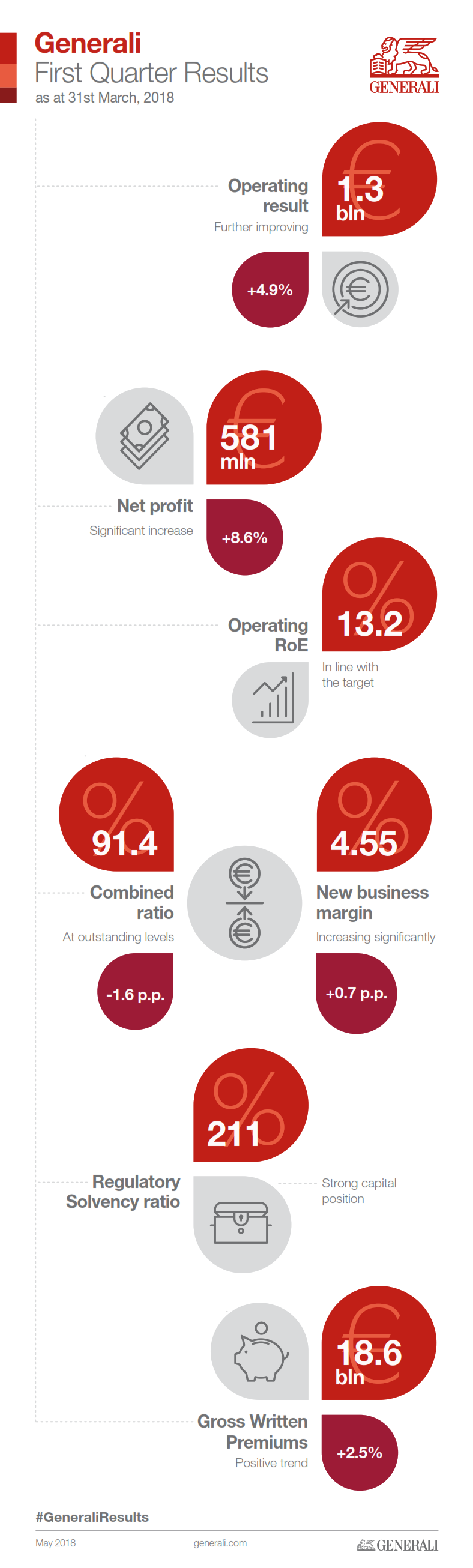 Generali Group 1Q 2018 results
