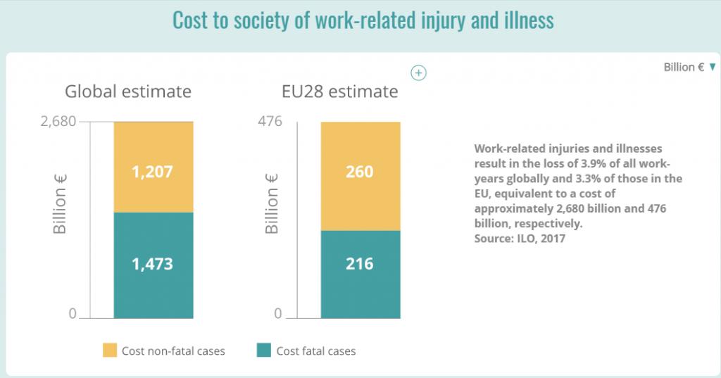 Costs work related injuries.png